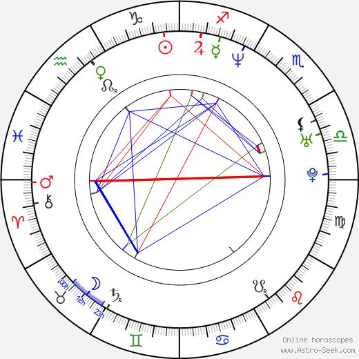 Anita Doth birth chart, Anita Doth astro natal horoscope, astrology