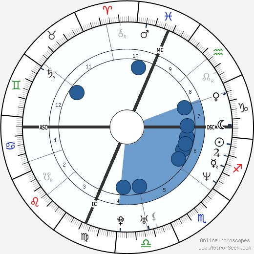 Arantxa Sánchez Vicario wikipedia, horoscope, astrology, instagram