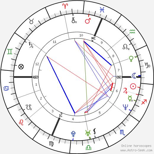 Arantxa Sánchez Vicario tema natale, oroscopo, Arantxa Sánchez Vicario oroscopi gratuiti, astrologia