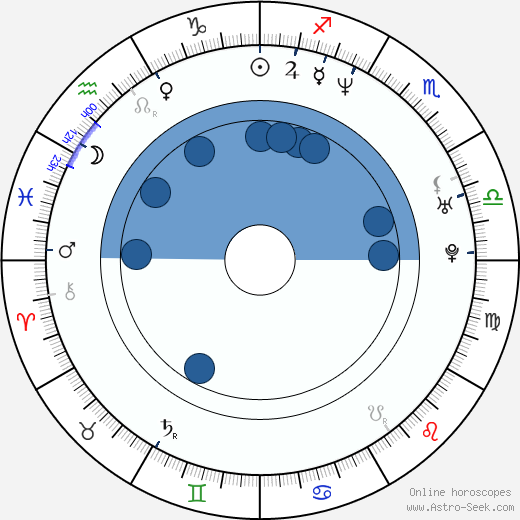 Asuka Kurosawa wikipedia, horoscope, astrology, instagram