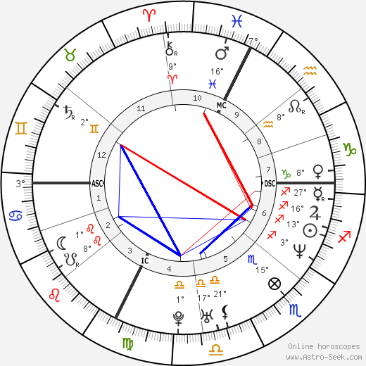 Bryan Schwartz birth chart, biography, wikipedia 2017, 2018