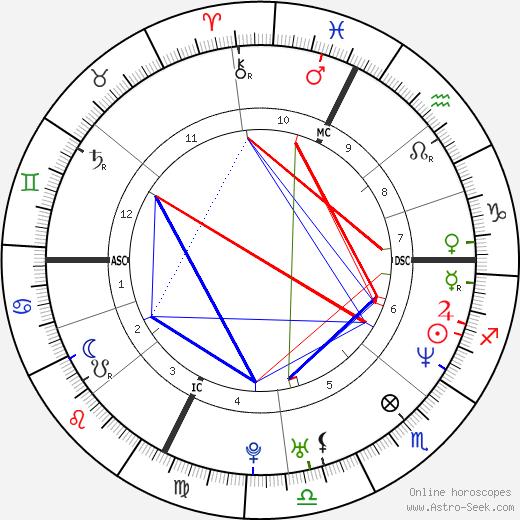 Bryan Schwartz astro natal birth chart, Bryan Schwartz horoscope, astrology