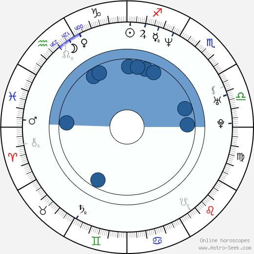 Carlos Moreno Jr. wikipedia, horoscope, astrology, instagram