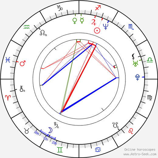 Cassie Rowell birth chart, Cassie Rowell astro natal horoscope, astrology