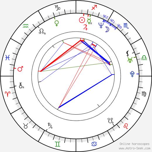 Cecilia Kunz astro natal birth chart, Cecilia Kunz horoscope, astrology