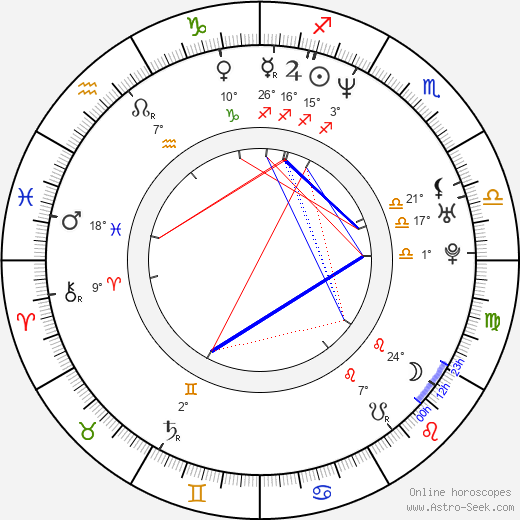 Charlotte Kyle birth chart, biography, wikipedia 2018, 2019