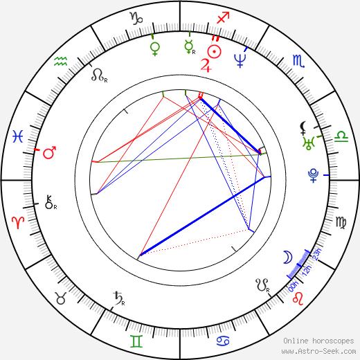 Charlotte Kyle astro natal birth chart, Charlotte Kyle horoscope, astrology