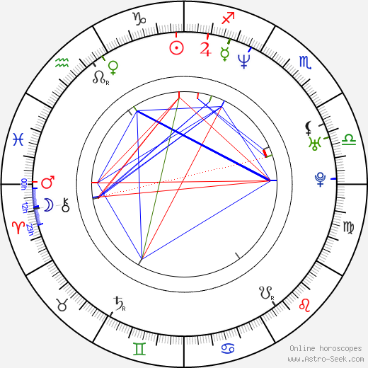 Christian Henson birth chart, Christian Henson astro natal horoscope, astrology