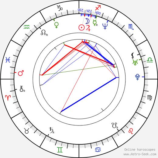 Клэр Форлани Claire Forlani день рождения гороскоп, Claire Forlani Натальная карта онлайн