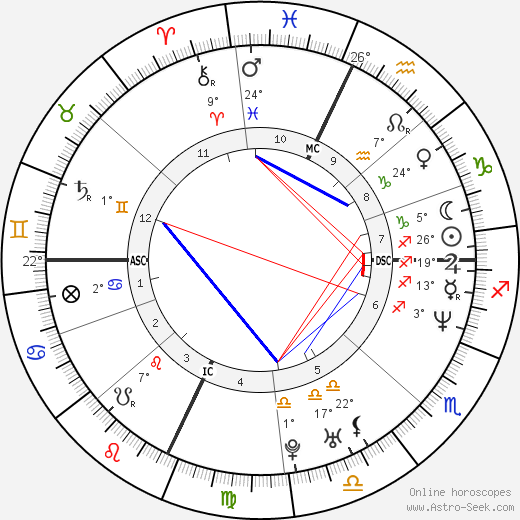 Claudia Gerini birth chart, biography, wikipedia 2018, 2019