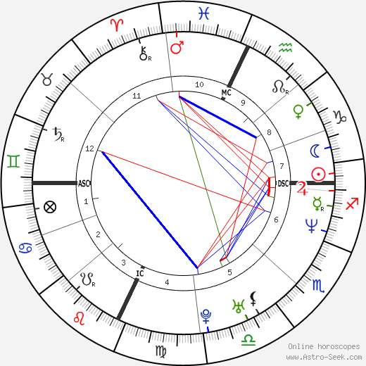 Claudia Gerini astro natal birth chart, Claudia Gerini horoscope, astrology