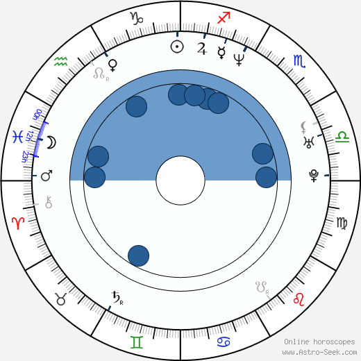 Corey Haim wikipedia, horoscope, astrology, instagram