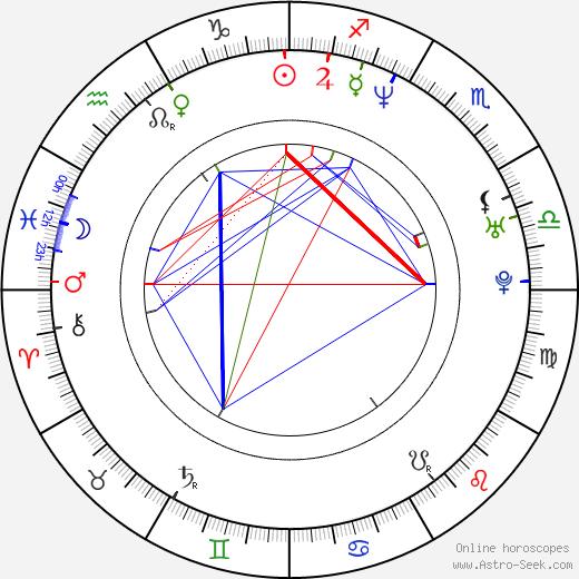 Corey Haim astro natal birth chart, Corey Haim horoscope, astrology