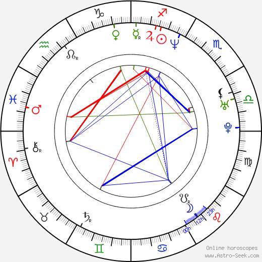 Craig Brewer день рождения гороскоп, Craig Brewer Натальная карта онлайн