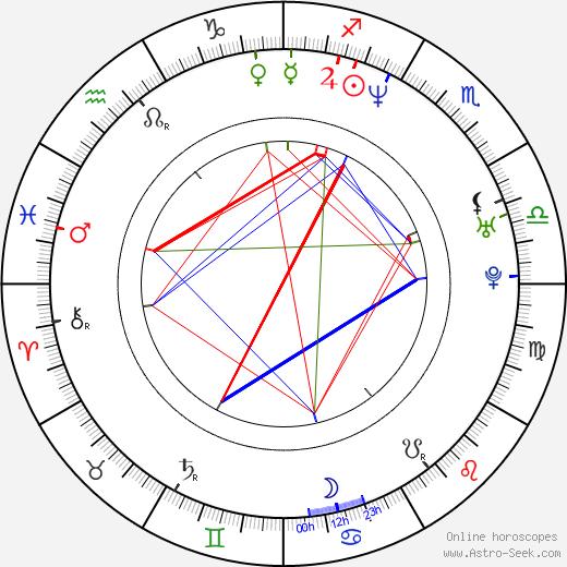 Daniel E. Catullo birth chart, Daniel E. Catullo astro natal horoscope, astrology