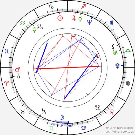 Дэниэл Санжата Daniel Sunjata день рождения гороскоп, Daniel Sunjata Натальная карта онлайн