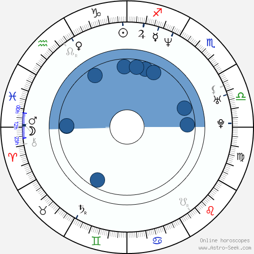 Darren Stein wikipedia, horoscope, astrology, instagram