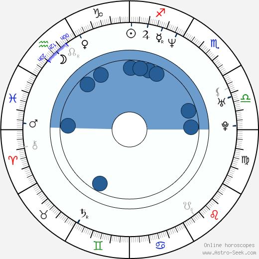 David Selvas wikipedia, horoscope, astrology, instagram