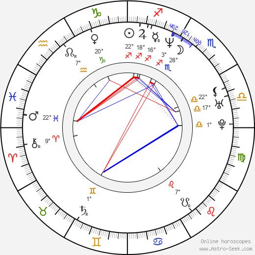 Florencia Ortiz birth chart, biography, wikipedia 2019, 2020