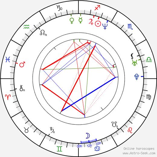 Guy Loel astro natal birth chart, Guy Loel horoscope, astrology