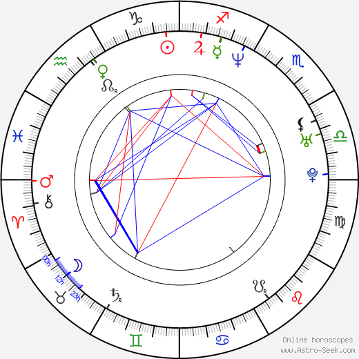 Jason Hawes tema natale, oroscopo, Jason Hawes oroscopi gratuiti, astrologia