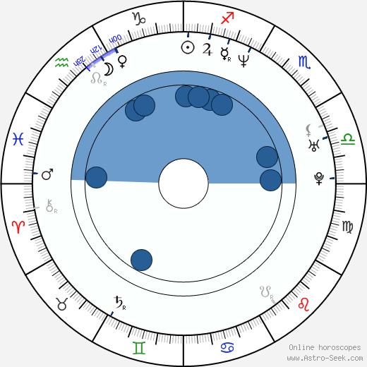 Joey Elias wikipedia, horoscope, astrology, instagram