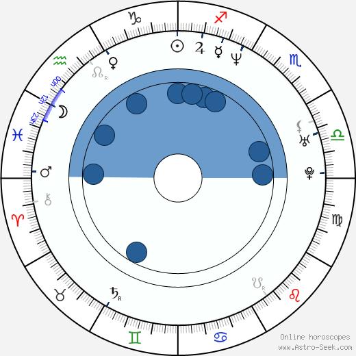 Jonathan Yudis wikipedia, horoscope, astrology, instagram