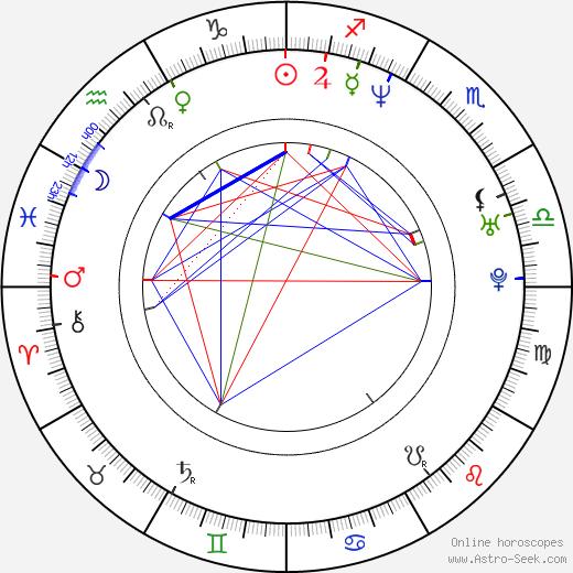 Jonathan Yudis день рождения гороскоп, Jonathan Yudis Натальная карта онлайн