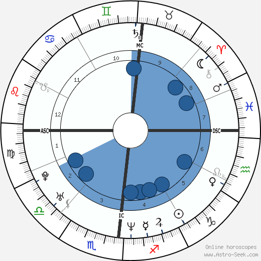 Justin Trudeau horoscope, astrology, sign, zodiac, date of birth, instagram