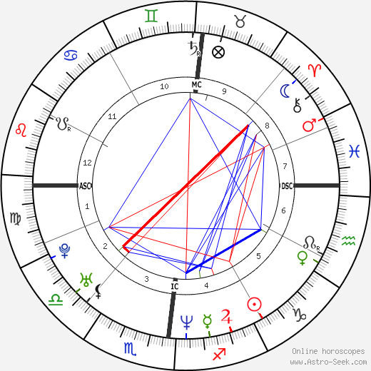 Justin Trudeau astro natal birth chart, Justin Trudeau horoscope, astrology