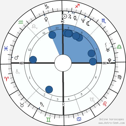 Kamel Ouali wikipedia, horoscope, astrology, instagram