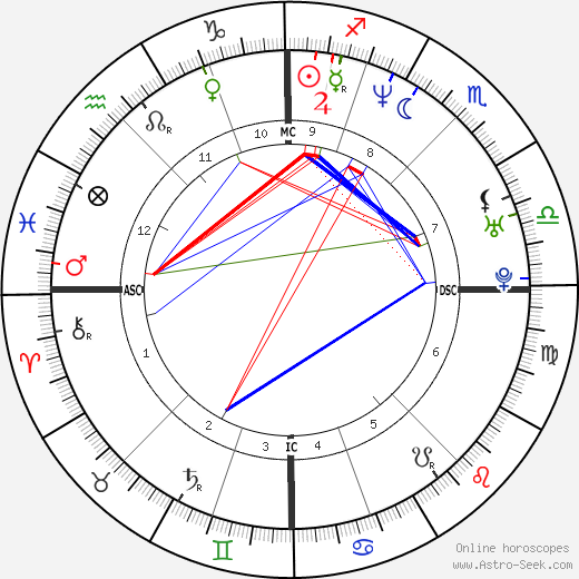 Kamel Ouali день рождения гороскоп, Kamel Ouali Натальная карта онлайн