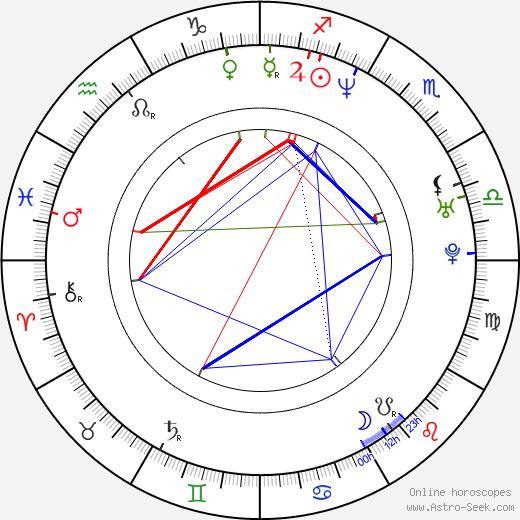 Katariina Unt birth chart, Katariina Unt astro natal horoscope, astrology