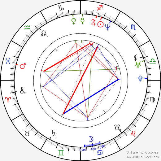 Katsuhiro Harasawa birth chart, Katsuhiro Harasawa astro natal horoscope, astrology