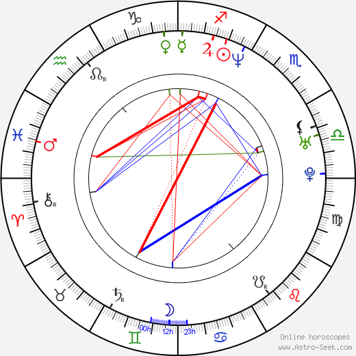 Keegan Connor Tracy astro natal birth chart, Keegan Connor Tracy horoscope, astrology