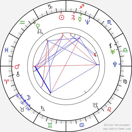 Lou Carbonneau birth chart, Lou Carbonneau astro natal horoscope, astrology