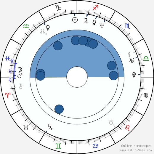 Marcio Rosario wikipedia, horoscope, astrology, instagram