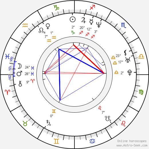 Marcio Rosario birth chart, biography, wikipedia 2020, 2021