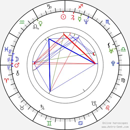 Marcio Rosario birth chart, Marcio Rosario astro natal horoscope, astrology