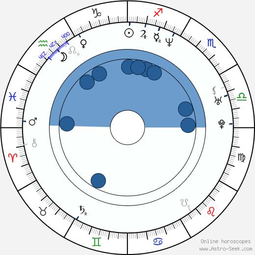 Margarita Drobiazko wikipedia, horoscope, astrology, instagram