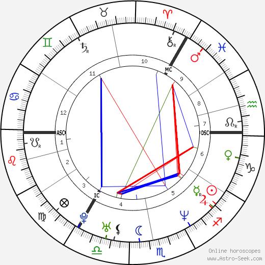 Maria Hirse birth chart, Maria Hirse astro natal horoscope, astrology