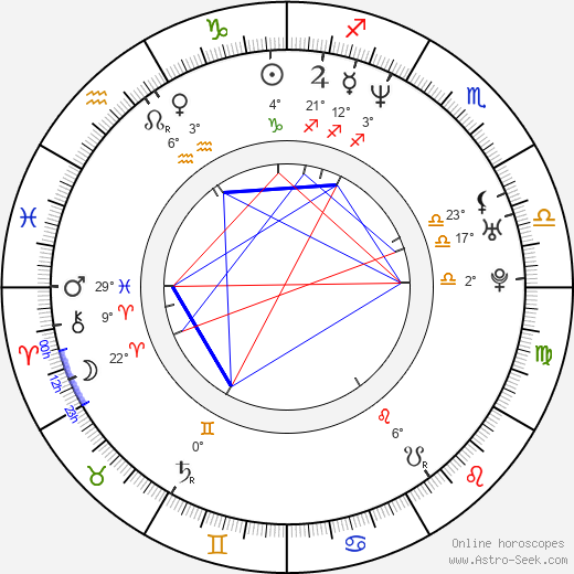 Martin Filip birth chart, biography, wikipedia 2019, 2020