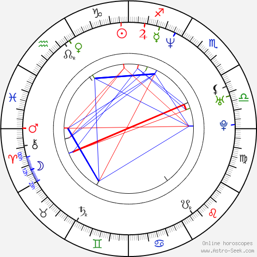 Martin Filip birth chart, Martin Filip astro natal horoscope, astrology