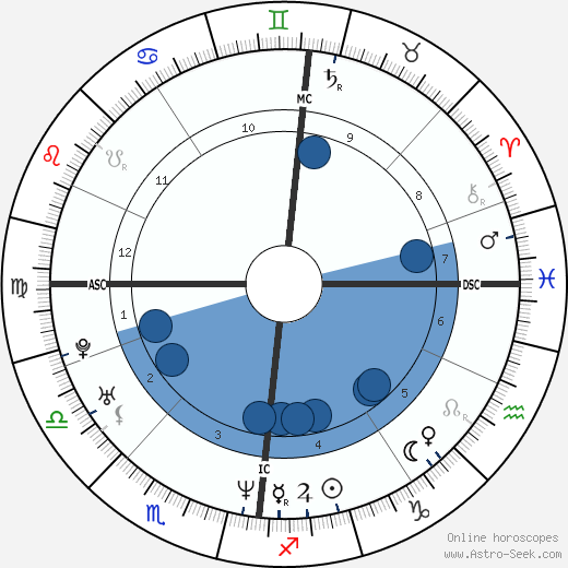 Mary McClung wikipedia, horoscope, astrology, instagram