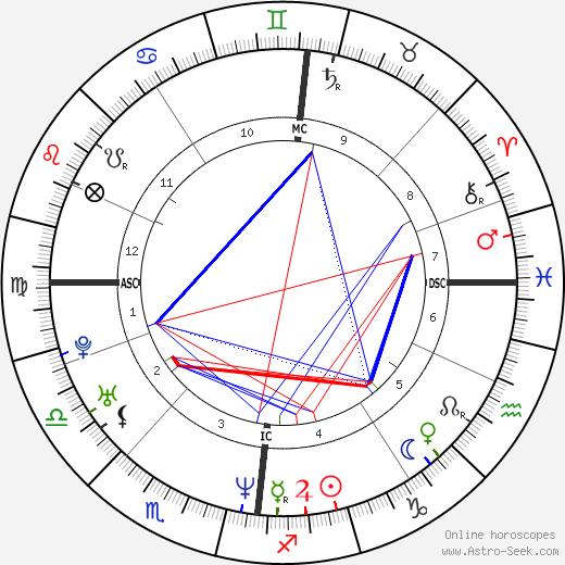 Mary McClung день рождения гороскоп, Mary McClung Натальная карта онлайн