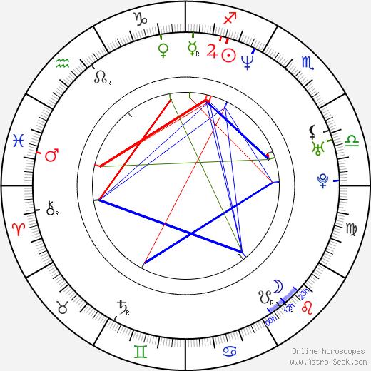 Matt Maloney tema natale, oroscopo, Matt Maloney oroscopi gratuiti, astrologia