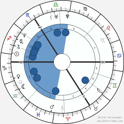 Matthieu Chedid wikipedia, horoscope, astrology, instagram
