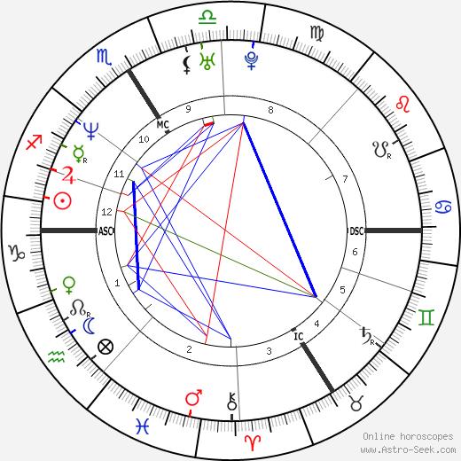 Matthieu Chedid astro natal birth chart, Matthieu Chedid horoscope, astrology