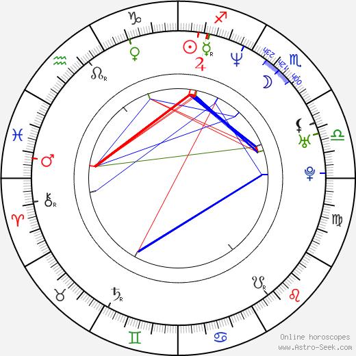 Микаэла Уоткинс Michaela Watkins день рождения гороскоп, Michaela Watkins Натальная карта онлайн