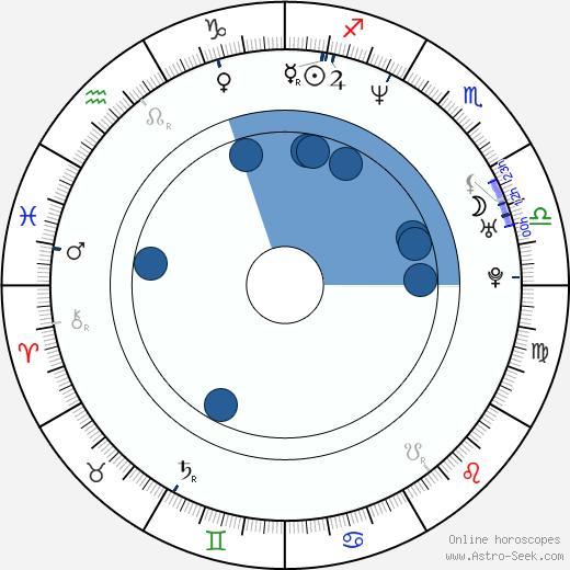 Mitch Davis wikipedia, horoscope, astrology, instagram